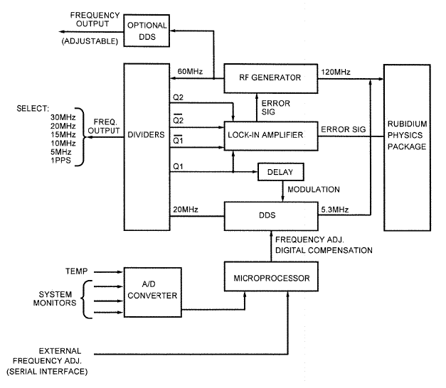 5680-0211 block diagram
